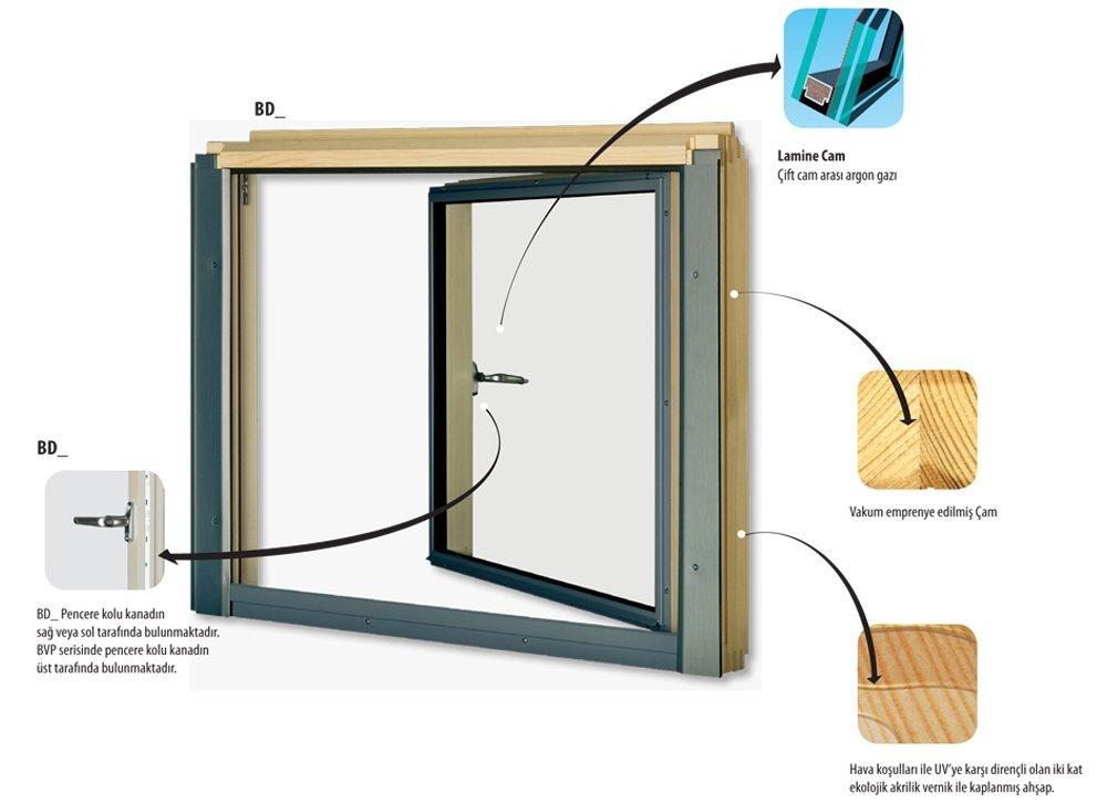 L Kombinasyon Fakro Çatı Pencerelerimiz
